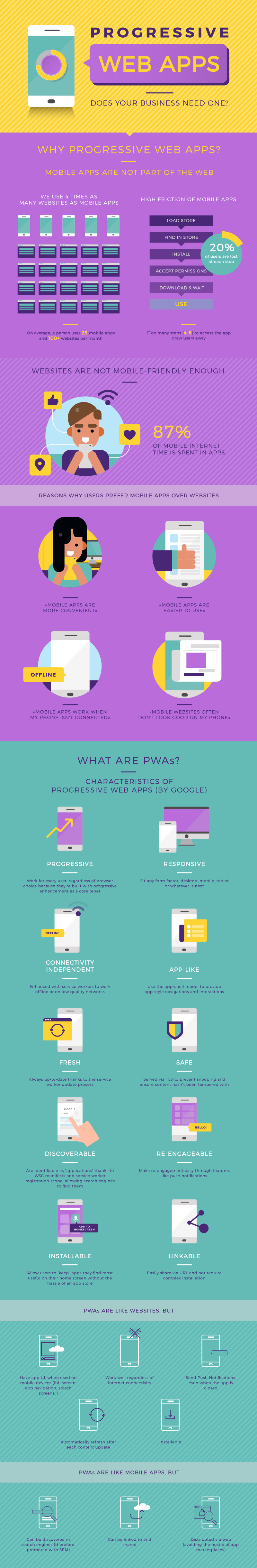 progressive-web-apps-infographic-part-1