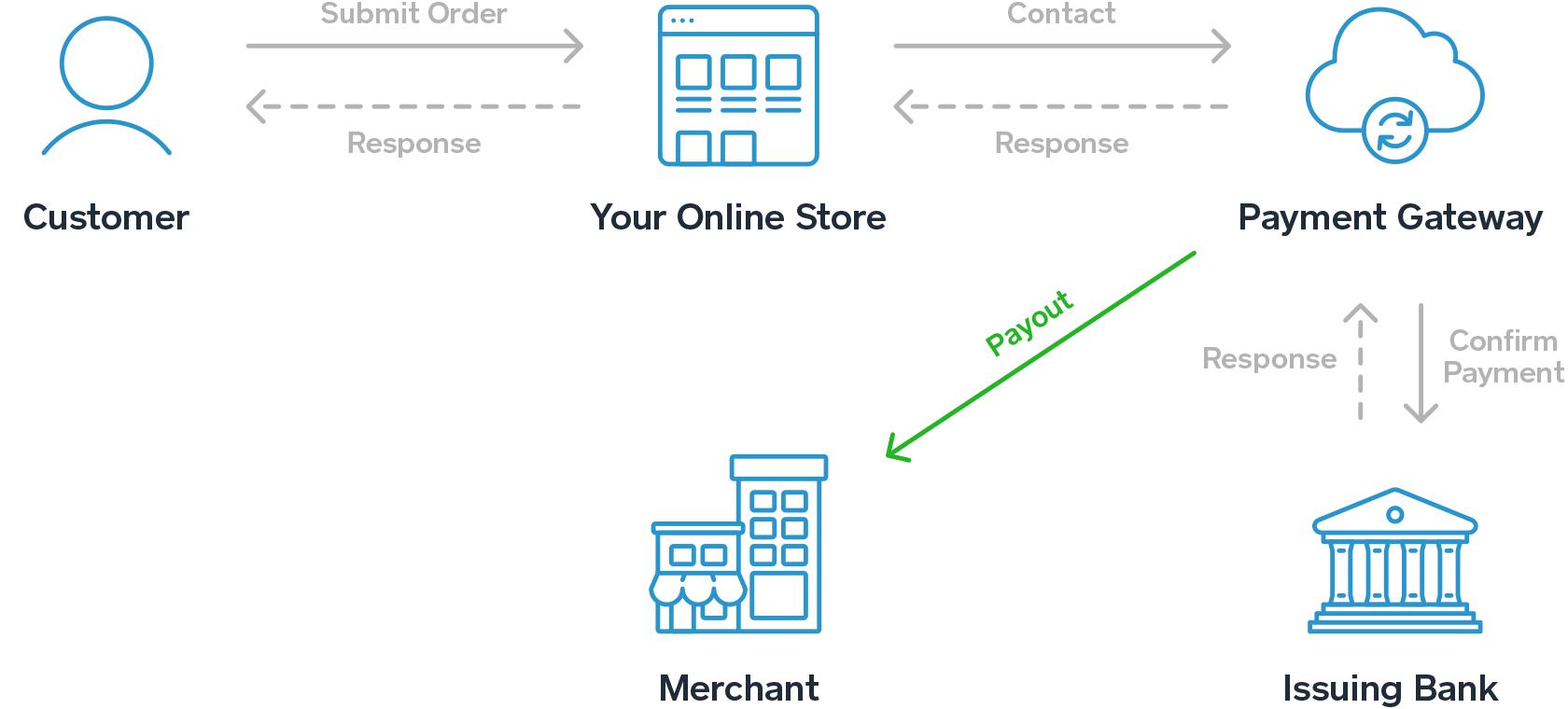 payment-gateway-scheme