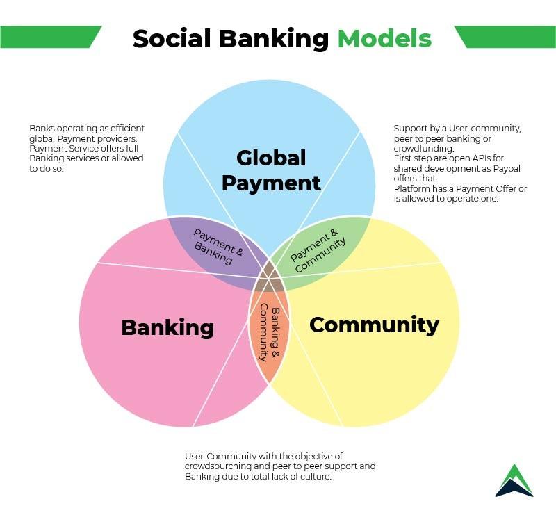 social-banking-models