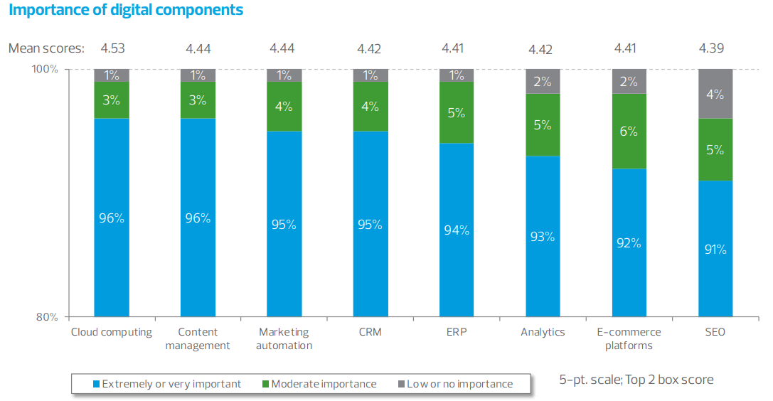 Importance-of-digital-components-RSM-survey
