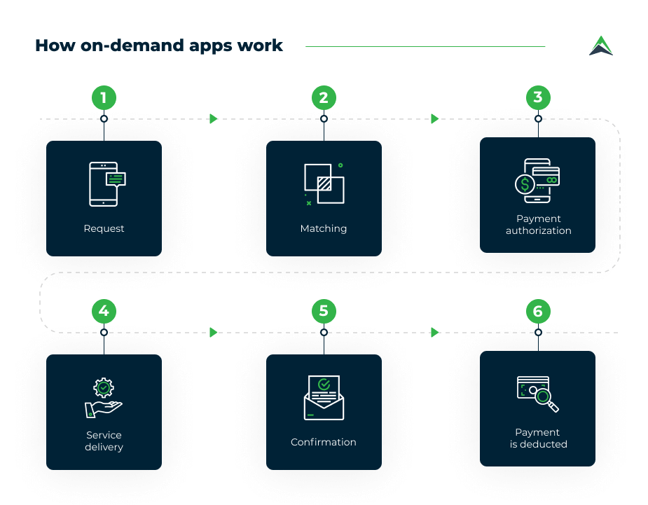 how-on-demand-service-apps-work