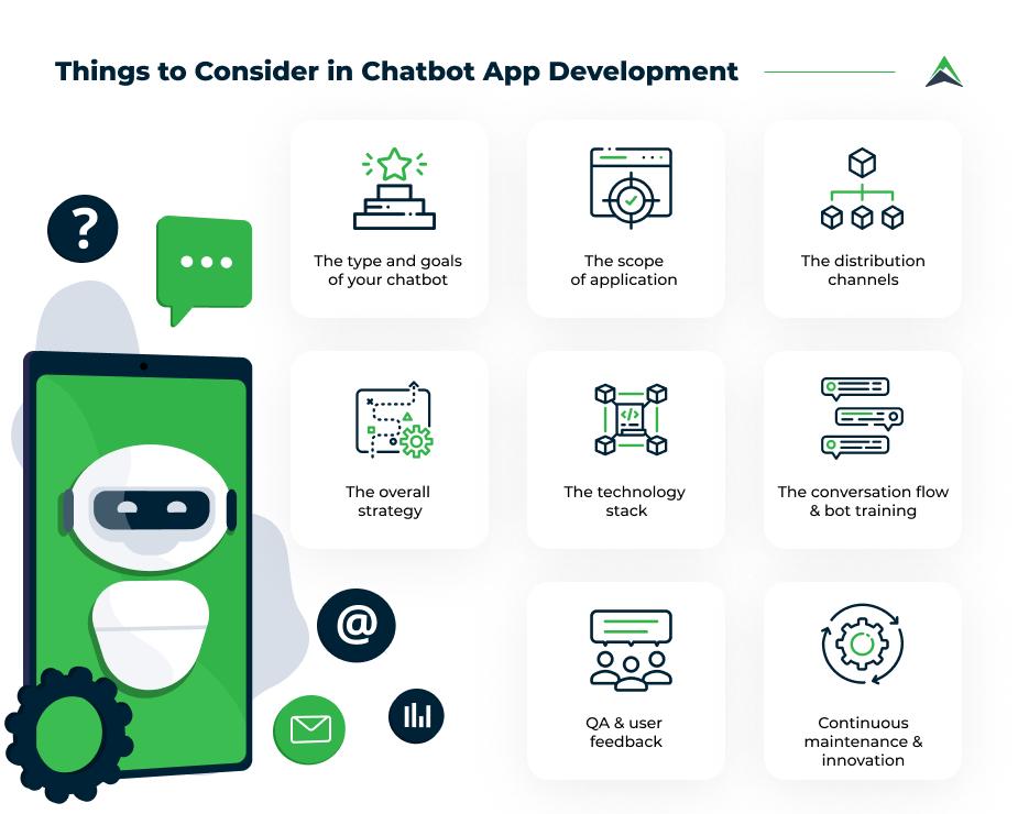 chatbot-app-development